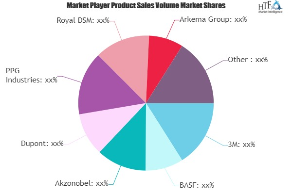 Automotive Paints Market to Witness Huge Growth by 2025 | Akzonobel, Dupont, PPG, Royal DSM