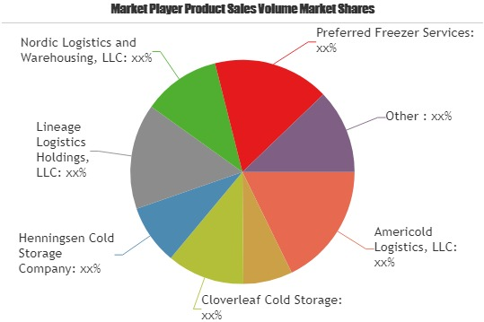 Cold Chain System Market A comprehensive study by Key Players Americold Logistics, LLC, AGRO Merchants Group