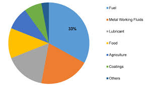 Fatty Acid Methyl Ester (FAME) Market 2019 | Size, Share, Trends, Research Methodology, Business Statistics, Top Key Players Review, Gross Margin and Forecast to 2023