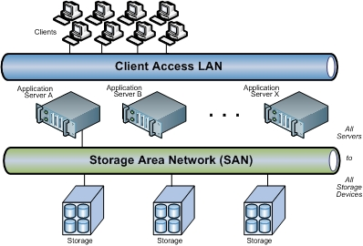 Server Storage Area Network (SAN) Market Is Booming Worldwide | Hewlett-Packard, Dell EMC, DataCore Software
