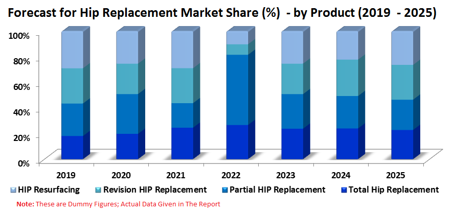 Global Hip Replacement Market is forecasted to reach nearly US$ 7 Billion by the end of the year 2025