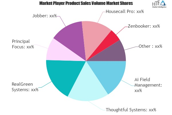 Carpet Cleaning Management Software Market showing footprints for Strong Annual Sales | Jobber, Housecall Pro,