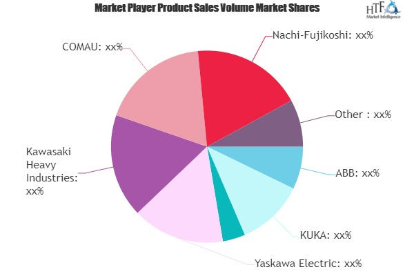 Automotive Robotics Market to See Huge Growth by 2025 | KUKA, Denso Wave, Yaskawa Electric, Kawasaki