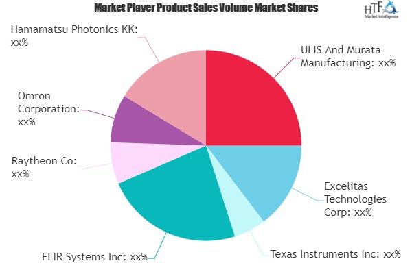 IR Detector Market to Witness Huge Growth by 2025 | Excelitas, Texas Instruments, FLIR