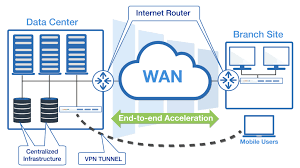 WAN Optimization Market Still Has Room to Grow | Emerging Players CISCO Systems, Riverbed Technology, Silver Peak