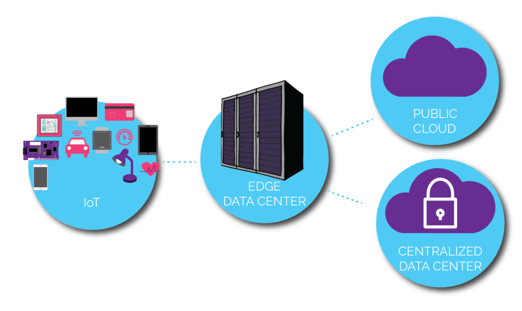 Edge Data Center Market to see Stunning Growth with Key Players: Siemon, EdgeConneX, Rittal, Huawei, Hewlett-Packard