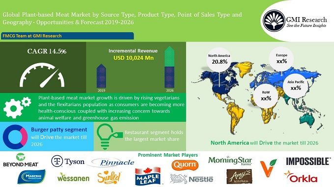 Global Plant-Based Meat Market growing at a CAGR of 14.5% during (2019-26) - GMI RESEARCH