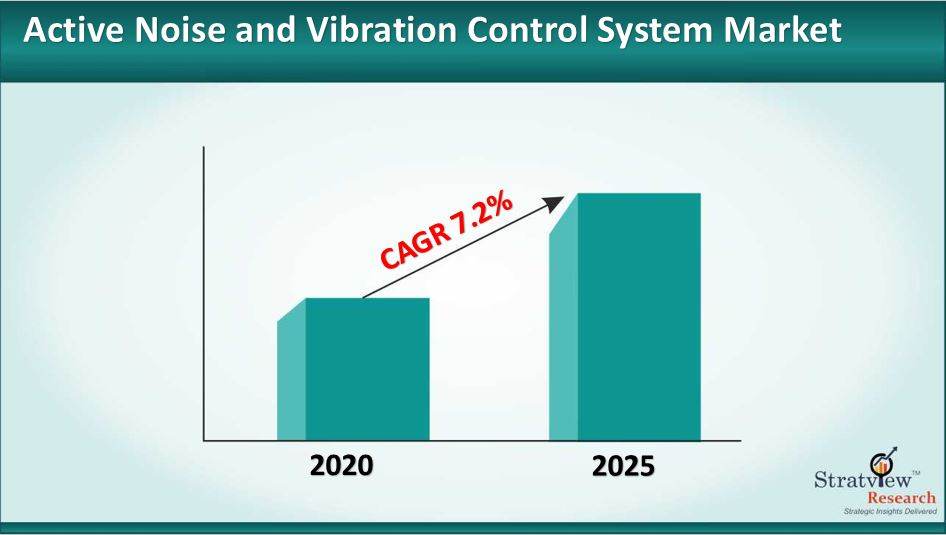 Active Noise and Vibration Control System Market Size to Grow at a CAGR of 7.2% till 2025