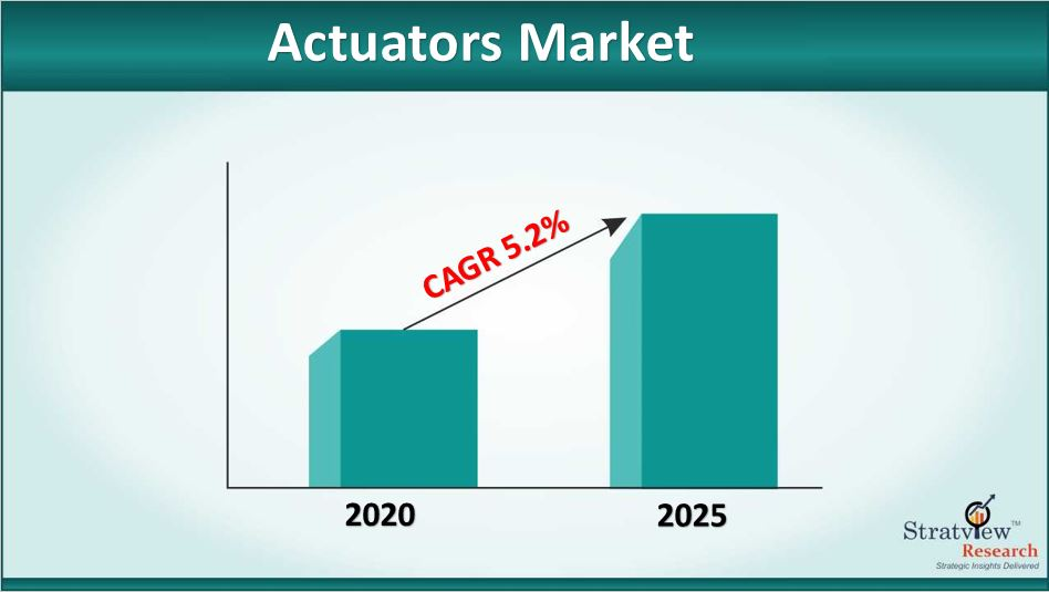 Actuators Market Size to Grow at a CAGR of 5.2% till 2025