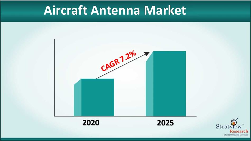 Aircraft Antenna Market Size to Grow at a CAGR of 7.2% till 2025