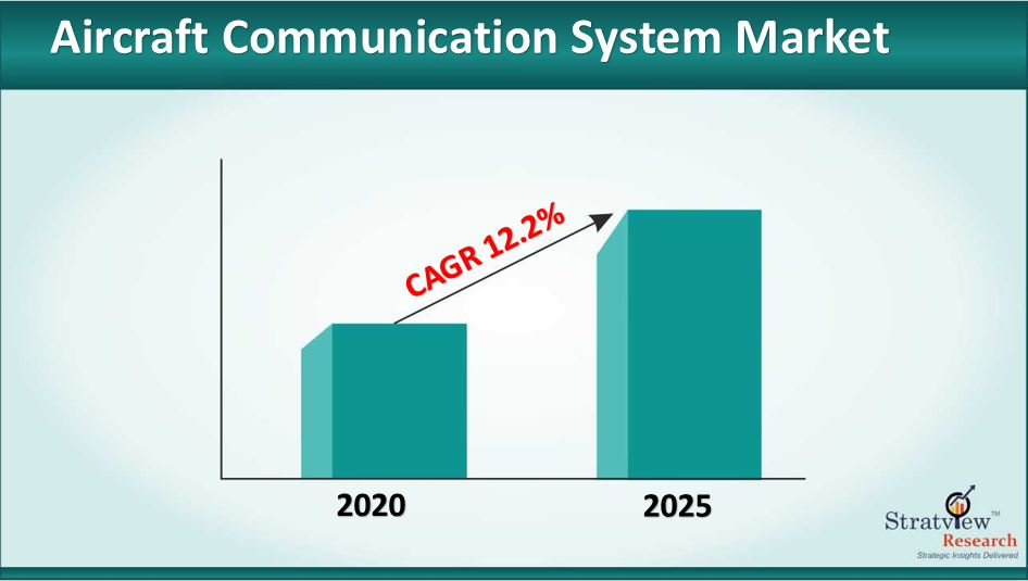 Aircraft Communication System Market Size to Grow at a CAGR of 12.2% till 2025