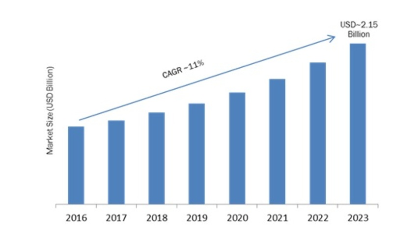 Cloud Business Email Market 2K19 Share, Comprehensive Analysis, Opportunity Assessment, Future Estimations and Key Industry Segments Poised for Strong Growth in Future 2K23