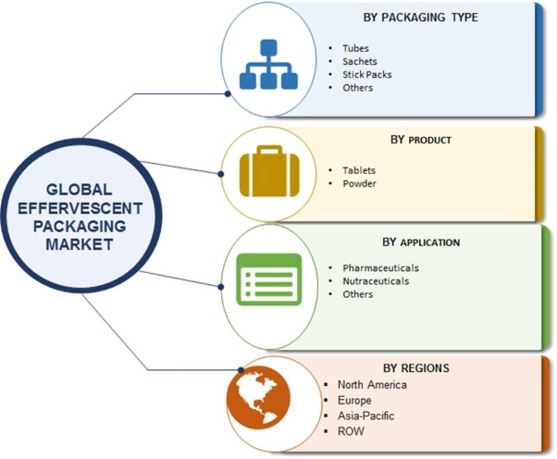 Effervescent Packaging Market 2019 | Size, Share, Application, Global Analysis, Industry Trends, Manufacturing, High CAGR, Segmentation, Financial Overview, Growth and Regional Forecast to 2023