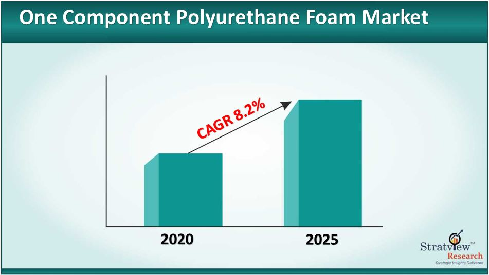 One Component Polyurethane Foam Market Size to Grow at a CAGR of 8.2% till 2025