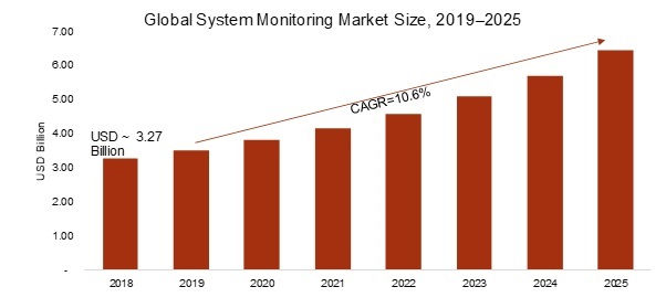 System Monitoring Market 2019: Global Technologies by Current Trends, Size, Share, Segmentation, Growth, Leading Companies Efficiency, Regional Outlook till 2025