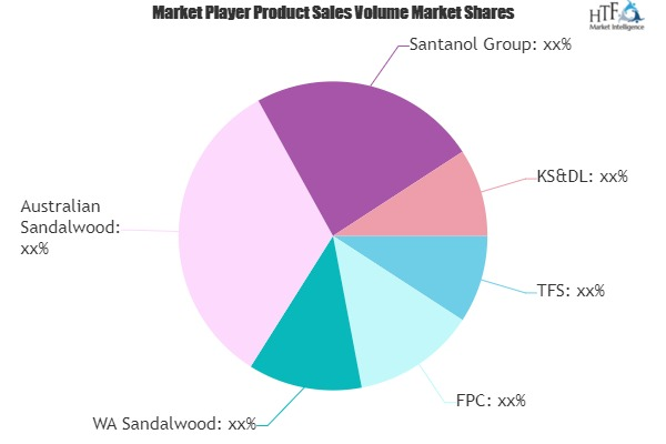 Sandalwood Market to Witness Huge Growth by 2025 | WA Sandalwood, Australian Sandalwood, Santanol
