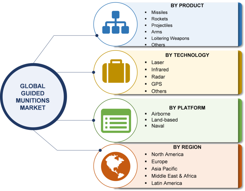 Guided Munitions Market 2019: Global Industry Size, Analysis, Trends, Share, Development Strategy, Key Vendors, Future Estimation and Regional Forecast by 2023