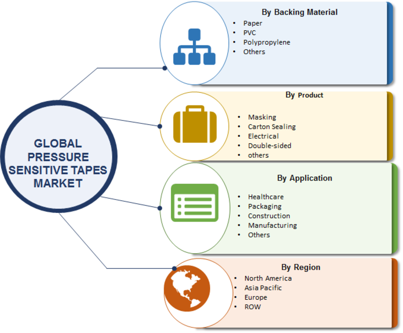 Pressure Sensitive Tapes Market 2019   Top Manufacturers, Global Size, Applications, Share, Analysis, 3M Tapes, Industry Growth, Financial Overview, Revenue and Forecast to 2023