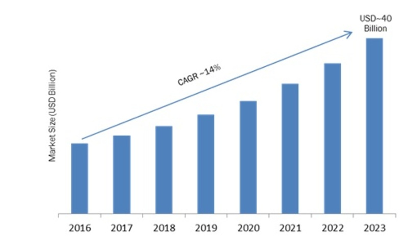 Hybrid Integration Platform Market 2K19 Share, Comprehensive Analysis, Opportunity Assessment, Future Estimations and Key Industry Segments Poised for Strong Growth in Future 2K23