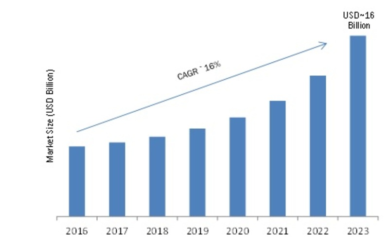 Speech Recognition Market 2019: Global Size, Growth, Share, Analysis, Emerging Trends, Development Status, Segmentation Overview, Upcoming Technologies and Regional Forecast by 2023