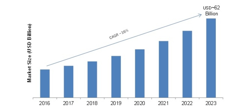 Lithium-ion Battery Market 2019: Industry Manufacturers, Size, Share, Future Trends, Growth, Types, New Innovations, Scenario, Outlook, Business Insights and Regional Forecast to 2023
