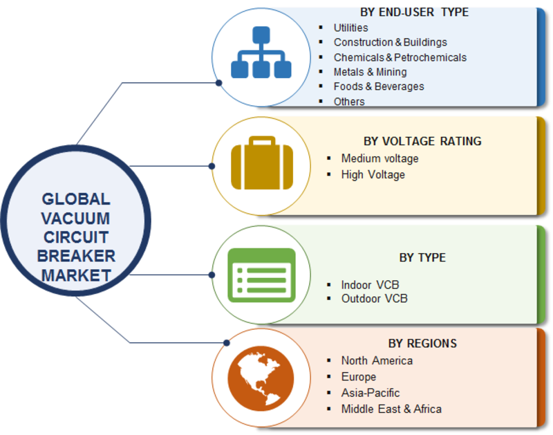 Vacuum Circuit Breaker Market 2019| Global Analysis by Type, Voltage Rating, End-Use, Top Players, Size, Emerging Technologies, Business Revenue, CAGR, Trends, Share and Forecast To 2023