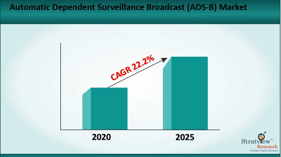Automatic Dependent Surveillance Broadcast (ADS-B) Market Size to Grow at a CAGR of 22.2% till 2025