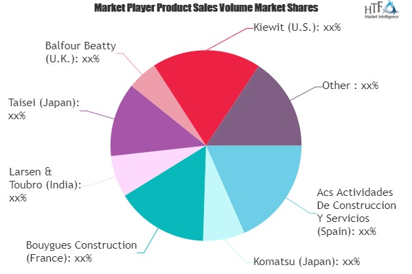 Pre-cast Construction Market May set Huge Growth with evolved Players- Komatsu, Larsen & Toubro, Balfour Beatty