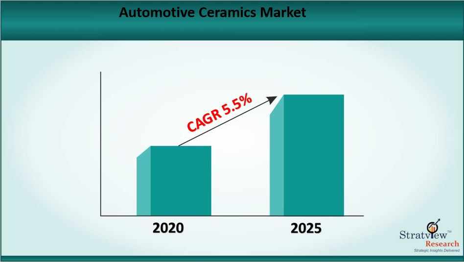 Automotive Ceramics Market Size to Grow at a CAGR of 5.5% till 2025