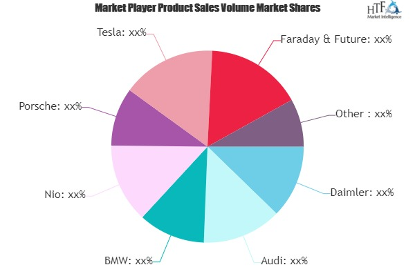 Luxury Autonomous Vehicle Market Future Prospects 2025 | Porsche, Tesla, Faraday & Future, BYD