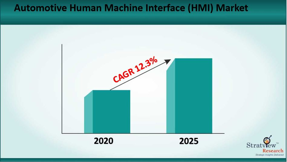 Automotive Human Machine Interface (HMI) Market Size to Grow at a CAGR of 12.3% till 2025