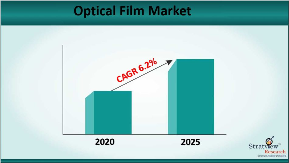Optical Film Market Size to Grow at a CAGR of 6.2% till 2025