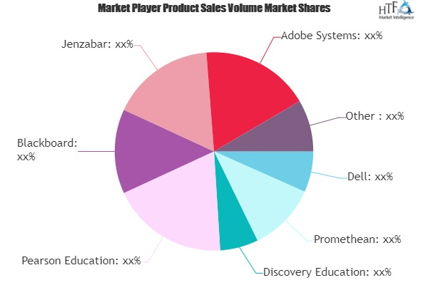 Digital Classroom Market May Set New Growth Story | Dell, Promethean, Discovery Education, Pearson Education