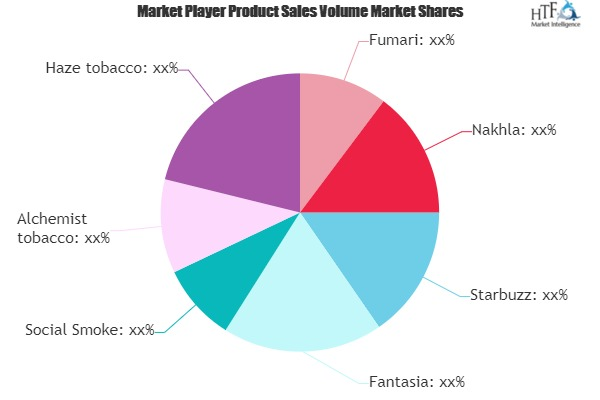 Hookah Tobacco Market Will Generate Massive Revenue in Coming Years | Starbuzz, Fantasia, Social Smoke