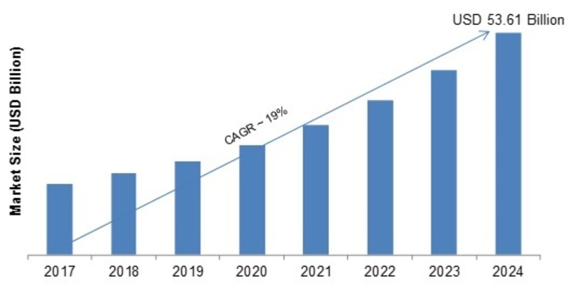IoT Professional Services Market 2K19 Research, Size, Review, Deployment, Revenue, Production Value, Outstanding Growth, Current Trends, Future Growth Study, Strategic Assessment