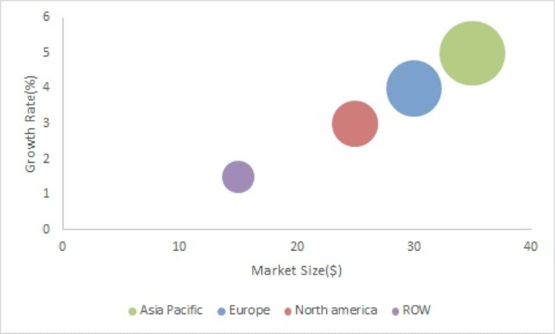 Rubber Molding Market 2019 Global Industry Share, Size, Key Manufacturers, Growth Factors, Regional, And Competitive Landscape Forecast To 2022