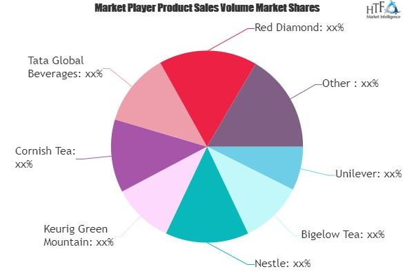 Tea Pods Market to Witness Huge Growth by 2025 | Unilever, Bigelow Tea, Nestle, Keurig Green Mountain