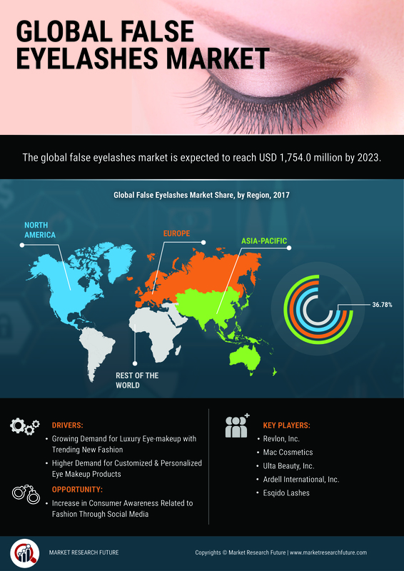False Eyelashes Market Size USD 1,883 Million by the end of 2024 with a Significant Growth Rate of 7.4%: Market Research Future