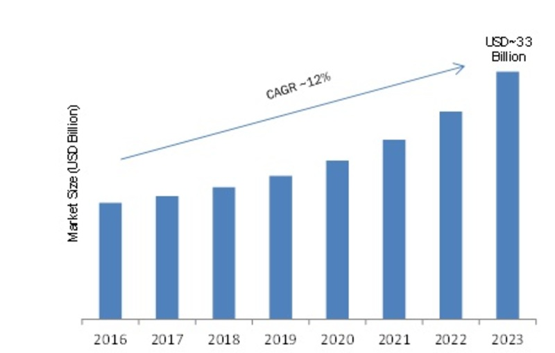 Knowledge Management Software (KMS) Market 2019 - 2023: Industry Profit Growth, Global Segments, Competitor Landscape, Key Players, Business Trends and Regional Study