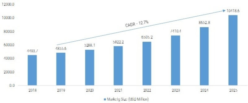 Marketing Automation Software (MAS) Market 2019 - 2025: Company Profiles, Industry Profit Growth, Segments, Business Trends, Landscape and Demand