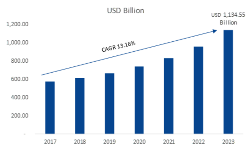 Online Travel Market 2019 – 2023: Historical Analysis, Business Trends, Global Segments, Size, Share, Industry Profit Growth, Regional Study and Emerging Technologies