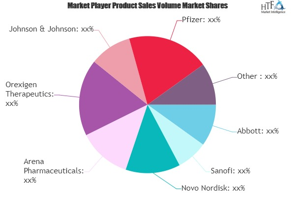 Weight Loss Therapeutics Market to Show Strong Growth | Leading Players Abbott, Sanofi, Novo Nordisk