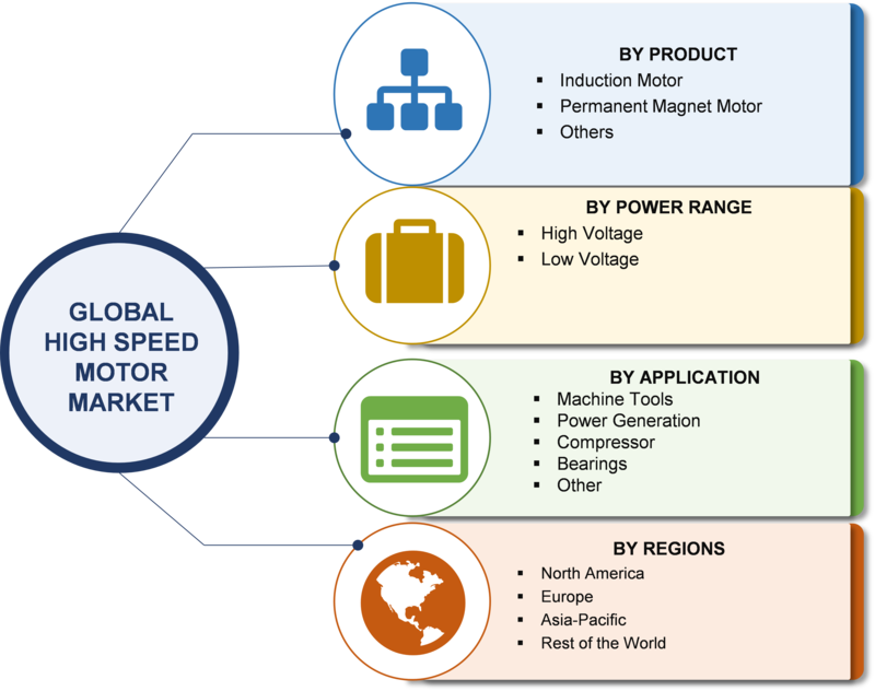 High-Speed Motor Market 2019: Global Analysis by Product, Power Range, Size, Share, Outlook, Trends Evaluation, Geographical Segmentation, Business Challenges and Opportunity Assortment till 2023
