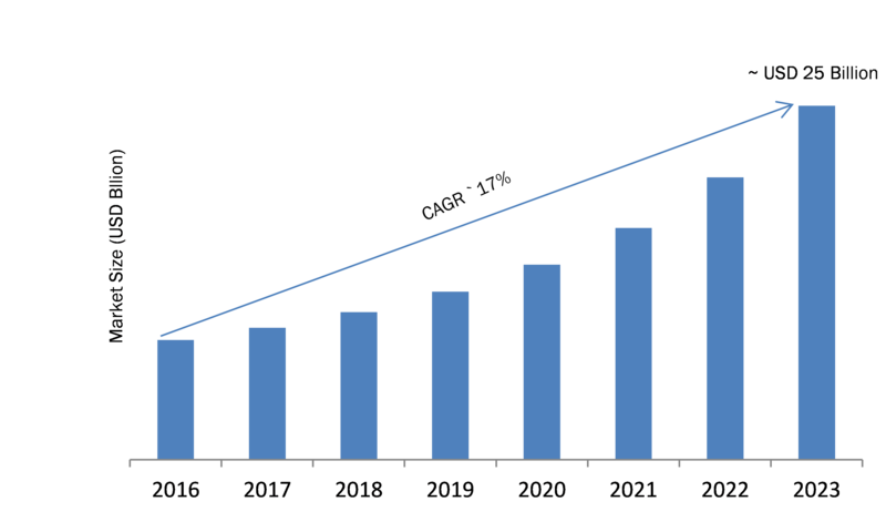 Worldwide Emotion Analytics Market 2019: Global Industry Size, Trends, Analysis, Growth by Types, Opportunities, Comprehensive Analysis, Development Status, Segmentation, Business Statistics till 2023