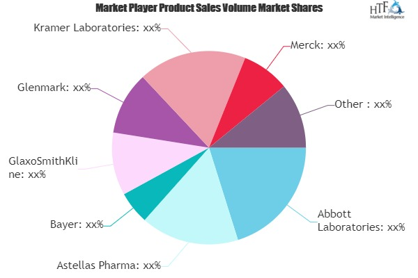 Anti-fungal Drugs Market Insights, Size, Opportunity Analysis and Outlook 2019-2025