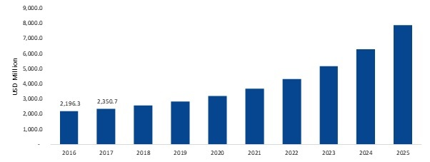 Smart Waste Management Market 2019 Size, Share, Trend, Key Players Demand, Growth Factors, Regional Analysis, Industry Forecast To 2025
