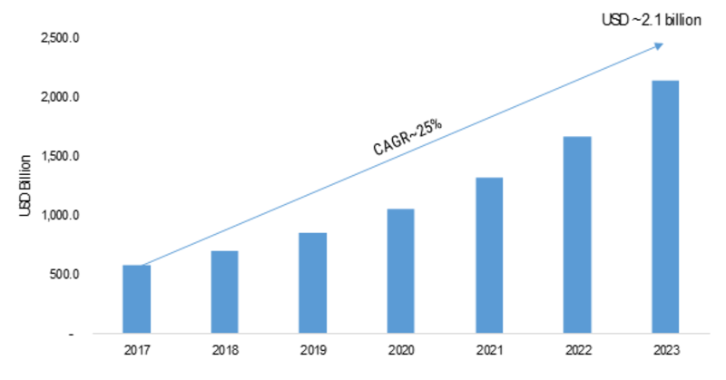 Cloud microservices Market 2K19 Size, Share, Trends, Regional Analysis and Segmentation By Key Companies | Global Industry Research Report with Forecast to 2K23