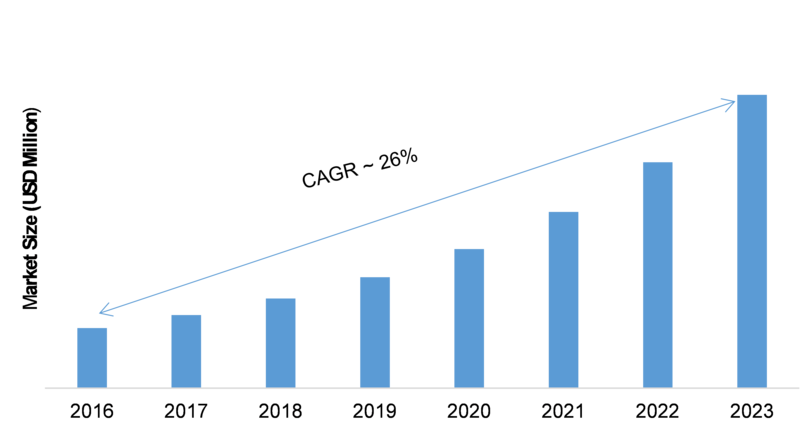Penetration Testing Market 2019 – 2023: Business Profit Growth, Top Key Players, Global Trends, Emerging Technologies, Industry Segments and Emerging Technologies
