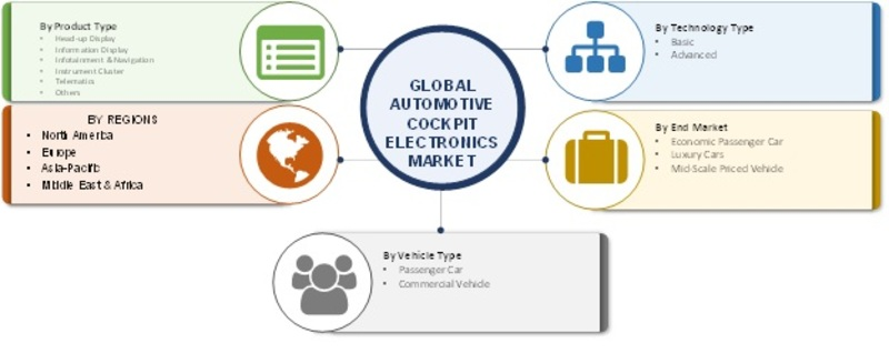 Automotive Cockpit Electronics Market 2019 Global Analysis, Market Size, Share, Trends, Application, Regional Outlook, Competitive Strategies And Forecasts To 2023