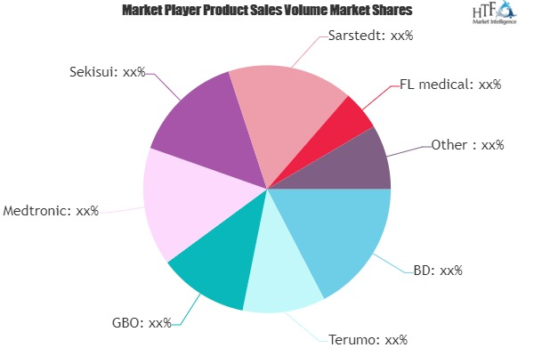 Blood Collection Tube Market to Witness Huge Growth by 2025 | Terumo, GBO, Medtronic, Sekisui, Sarstedt